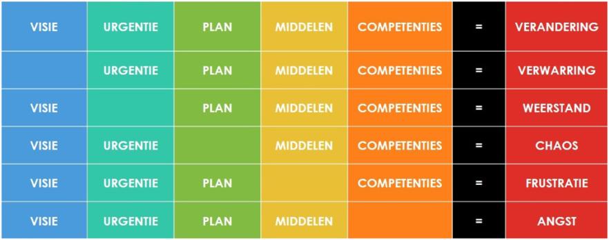 Elementen van veranderen - Knoster model / Lippitt change model